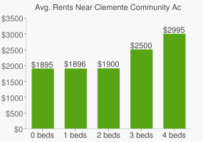 Graph of average rent prices for Clemente Community Academy High School