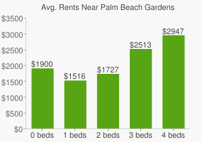 Graph of average rent prices for Palm Beach Gardens