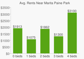 Graph of average rent prices for Marita Paine Park