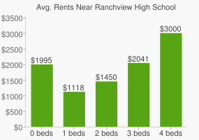 Graph of average rent prices for Ranchview High School