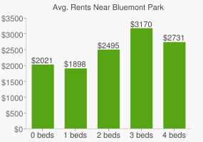 Graph of average rent prices for Bluemont Park