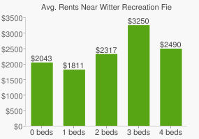 Graph of average rent prices for Witter Recreation Fields