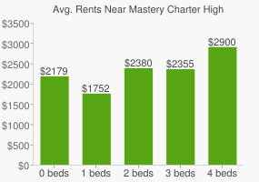 Graph of average rent prices for Mastery Charter High School