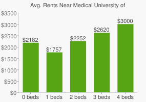 Graph of average rent prices for Medical University of South Carolina