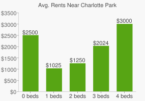Graph of average rent prices for Charlotte Park