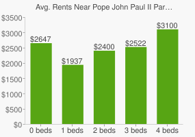 Graph of average rent prices for Pope John Paul II Park