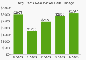 Graph of average rent prices for Wicker Park Chicago