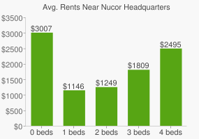 Graph of average rent prices for Nucor Headquarters