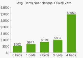 Graph of average rent prices for National Oilwell Varco Headquarters