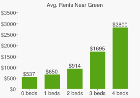 Graph of average rent prices for Green