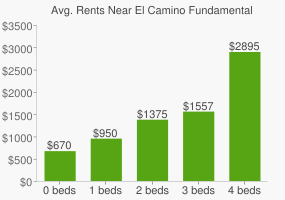 Graph of average rent prices for El Camino Fundamental High School