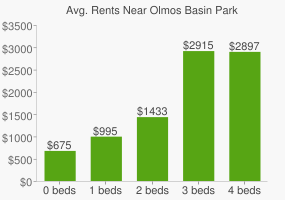 Graph of average rent prices for Olmos Basin Park