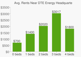Graph of average rent prices for DTE Energy Headquarters
