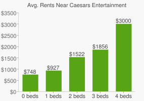 Graph of average rent prices for Caesars Entertainment Headquarters