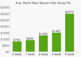 Graph of average rent prices for Beaver Hills House Park