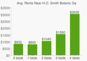 Graph of average rent prices for H.O. Smith Botanic Gardens