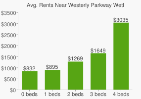 Graph of average rent prices for Westerly Parkway Wetland Education Center