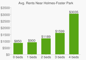 Graph of average rent prices for Holmes-Foster Park