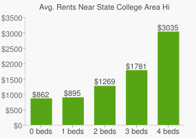 Graph of average rent prices for State College Area High School