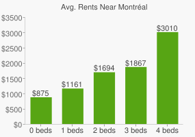 Graph of average rent prices for Montréal