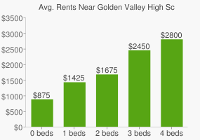 Graph of average rent prices for Golden Valley High School