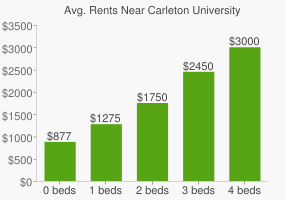 Graph of average rent prices for Carleton University