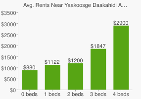Graph of average rent prices for Yaakoosge Daakahidi Alternative High School