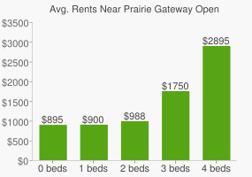 Graph of average rent prices for Prairie Gateway Open Space