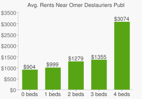 Graph of average rent prices for Omer Deslauriers Public High School
