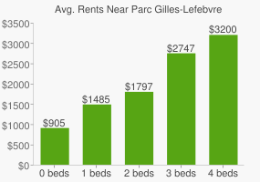 Graph of average rent prices for Parc Gilles-Lefebvre