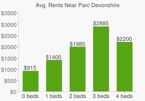 Graph of average rent prices for Parc Devonshire