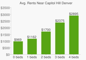Graph of average rent prices for Capitol Hill Denver