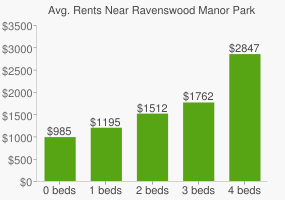 Graph of average rent prices for Ravenswood Manor Park