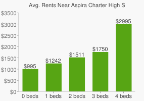 Graph of average rent prices for Aspira Charter High School