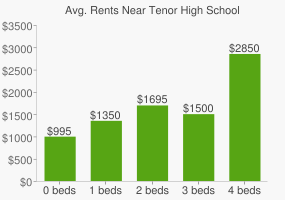 Graph of average rent prices for Tenor High School