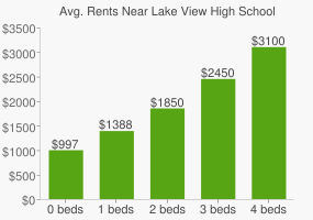 Graph of average rent prices for Lake View High School