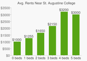 Graph of average rent prices for St. Augustine College
