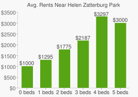 Graph of average rent prices for Helen Zatterburg Park