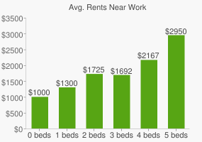 Graph of average rent prices for Work & Learning High School