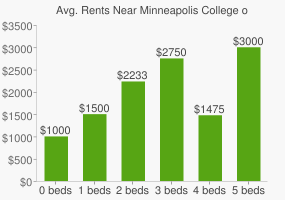 Graph of average rent prices for Minneapolis College of Art and Design