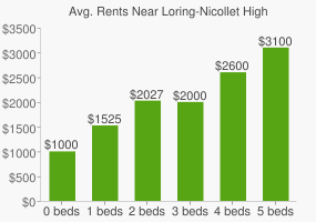Graph of average rent prices for Loring-Nicollet High School