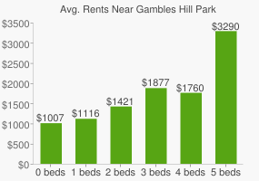Graph of average rent prices for Gambles Hill Park