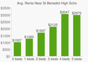 Graph of average rent prices for St Benedict High School
