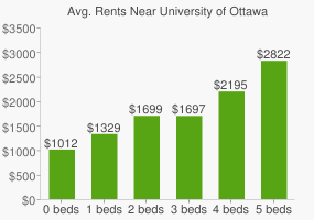 Graph of average rent prices for University of Ottawa