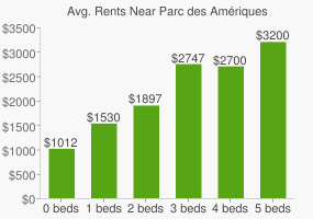 Graph of average rent prices for Parc des Amériques