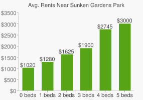 Graph of average rent prices for Sunken Gardens Park