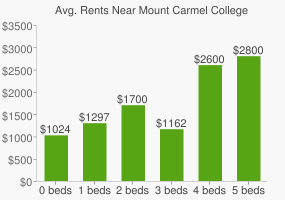 Graph of average rent prices for Mount Carmel College of Nursing