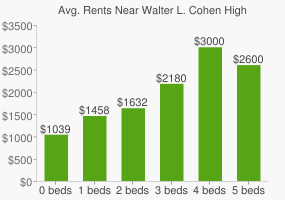 Graph of average rent prices for Walter L. Cohen High School