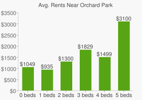 Graph of average rent prices for Orchard Park