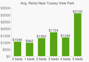Graph of average rent prices for Tussey View Park